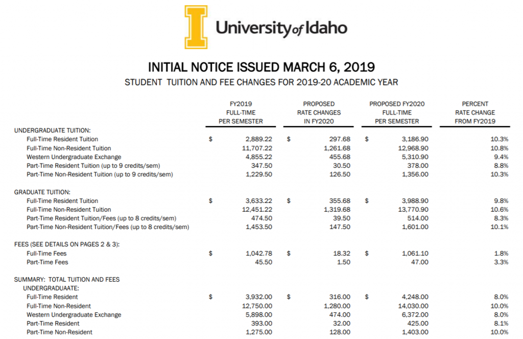 University Of Idaho Graduation 2020.The Argonaut Ui Proposes 15 Student Fee To Help Pay For